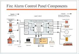 wiring diagram smoke alarm system wiring diagram user fire alarm control panel circuit diagram fire alarm systems fire fire alarm system schematic diagram wiring