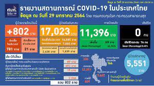 ป่วยโควิดรายใหม่ 802 ราย - สำนักข่าวไทย อสมท