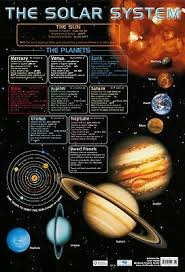 Chart Of Cosmic Exploration New Solar System The Chart Of Cosmic Exploration Art Silk