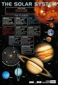 New Solar System The Chart Of Cosmic Exploration Art Silk
