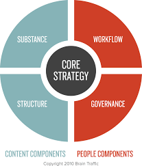 Image result for content strategy quad