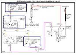 chevy cavalier starter relays electrical problem chevy your starter solenoid acts as the relay in this vehicle i would concentrate my effort into the blue boxed parts ly the ignition fuse inside the fuse