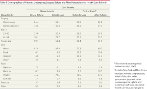 demographics of patients undergoing surgery before and after machusetts health care reforma