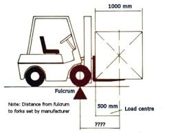 Forklift Load Chart Formula Fork Lift Truck Load Centre Calculation