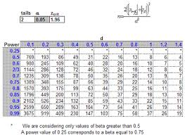 cohen s d effect size chart