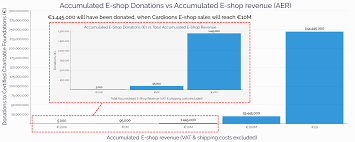 Chart Of Donation Percentages By Charities Cardioonsdonations