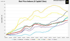 The Evolution In Australian Capital City House Prices In