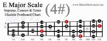 E Major Scale Charts For Ukulele