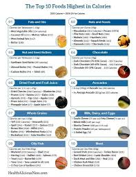 Calorie Food Chart List 43 Unmistakable Food Chart With Calories Printable
