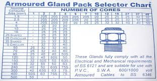 Swa Gland Chart Meticulous Cable And Gland Size Chart Ground Wire Size Chart