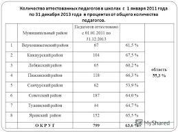 Презентация на тему Г Ю Плотникова ведущий специалист  2 Количество аттестованных