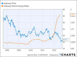 Safeway Stock Price Chart Safeway Dont Buy On The Heels Of Blackhawk Deal Safeway