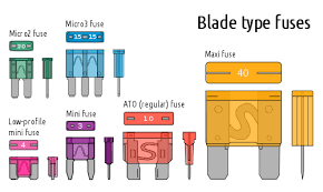 fuse (automotive) wikipedia fuse box dimensions blade type fuses come in six physical sizes micro2, micro3, low profile mini, mini, regular, and maxi