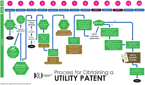 Patent Process Flow Chart Us File A Provisional Patent Application In 13 Steps Ultimate