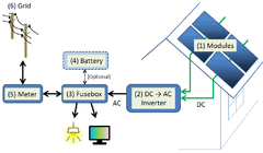 photovoltaic system schematics of a typical residential pv system