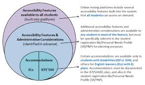 Special Education Accommodations Chart Testing Accommodations Osse