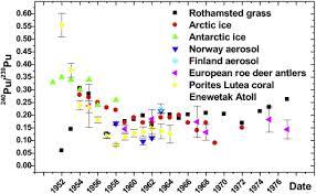 ysis of environmental radionuclides