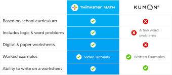 A Detailed Review Of Kumon Math Vs Thinkster Math