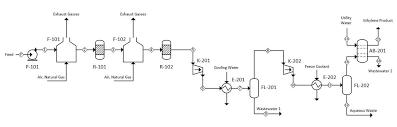 Ethanol Production Process Flow Chart Ethanol To Ethylene B1 Processdesign