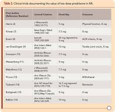 Is Predisone 3 Mg Day An Appropriate Dose For Patients With