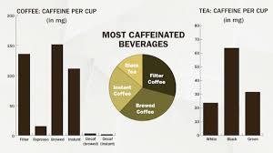 Green Tea Caffeine Vs Coffee Chart The Coffee Vs Tea Infographic Lays Out Each Drinks