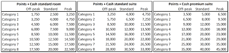 Hyatt Redeem Points Chart The World Of Hyatt Devaluation Announcement Actually Made Me