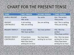 Present Tense Rules Chart Tenses