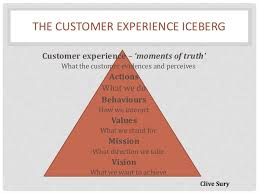 Customer Service Experience Definition Delivering Excellent Customer Service For A Luxury Brand