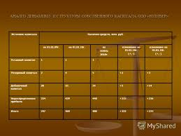 Презентация на тему Частное учреждение образования МИНСКИЙ  6 АНАЛИЗ