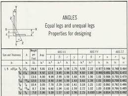Metric Angle Iron Sizes Chart Best Picture Of Chart