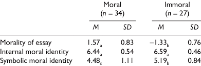 Descriptive Statistics For Coders Ratings Of The Morality
