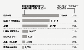 Net Worth Of Business Asia Is Home To 48 245 Ultra High Net Worth Individuals In