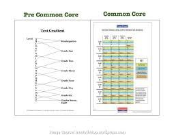 Fountas And Pinnell Instructional Level Expectations For Reading Chart Lli Reading Level Correlation Chart Bedowntowndaytona Com