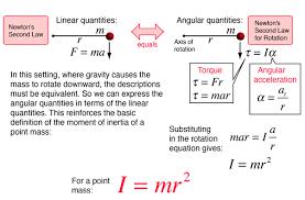 law of inertia formula. law of inertia formula e