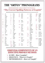 All About Spelling Phonogram Chart The Spelling Patterns Of English Riggs Institute Blog