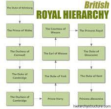 British Royal Hierarchy British Royals Duke Of York British