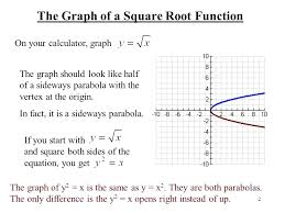 how to graph a sideways parabola math the graph of a square root function mathletics s