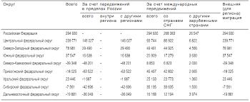 Миграция сельского населения 2 Особенности миграции сельского населения в России