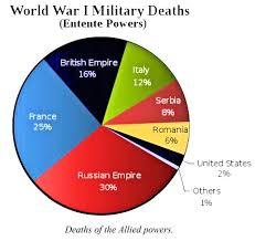 Roads To The Great War World War I Deaths Summarized In