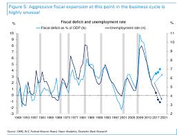 The Grumpy Economist Db Warns Of Us Debt Crisis
