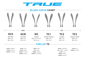 Ccm Curve Chart 2018 Blade Pattern Charts Hockey Repair Shop