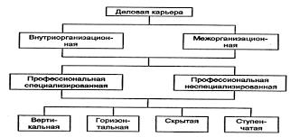 Реферат Карьера ru Различают несколько видов карьеры