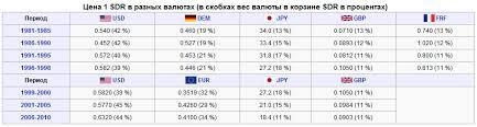 Валюта виды и курсы валют валютные операции Курсовая работа  ЭКЮ ₠ ecu валютная единица использовавшаяся в европейской валютной системе ЕЭС и ЕС в 1979 1998 годах Название ЭКЮ происходит от англ