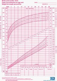 Growth Chart Baby Girl Canada Interpreting The Who Growth Charts For Canada Reasonable
