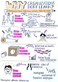 why organizations don t learn sketchnote tan vora why organizations don t learn sketchnote