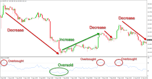 Rsi Chart Online Relative Strength Index Indicator Rsi Indicator Sir Forex