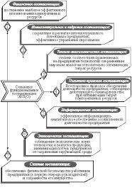 Кузенкова Ю А Надтока Т Б Экономическая безопасность  Типовая структура функциональных составляющих экономической безопасности с практическим описанием их сущности показана на рисунке 3 18
