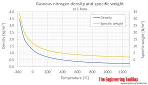 Nitrogen Density And Specific Weight