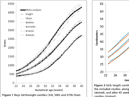 Figure 3 From A Systematic Review And Meta Analysis To