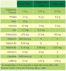 Matcha Green Tea Comparison Chart Matcha Gts Blog